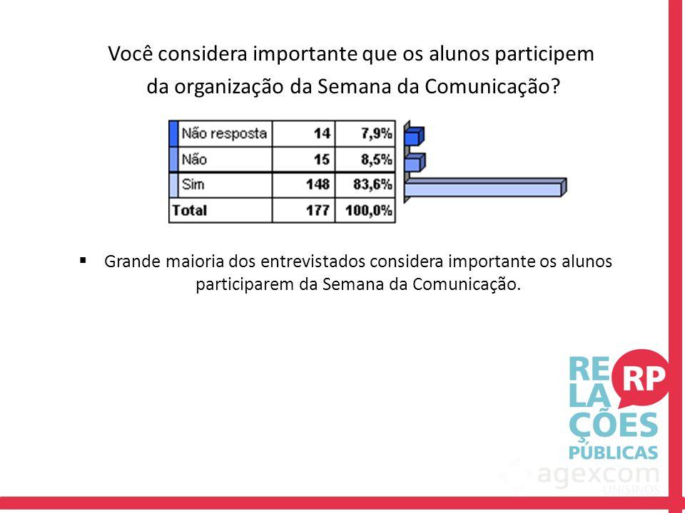Você considera importante que os alunos participem da organização da Semana da Comunicação?  Grande maioria dos entrevistados considera importante os