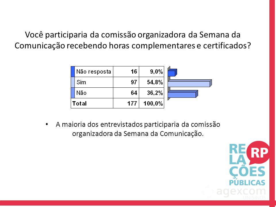 Você participaria da comissão organizadora da Semana da Comunicação recebendo horas complementares e certificados? A maioria dos entrevistados partici