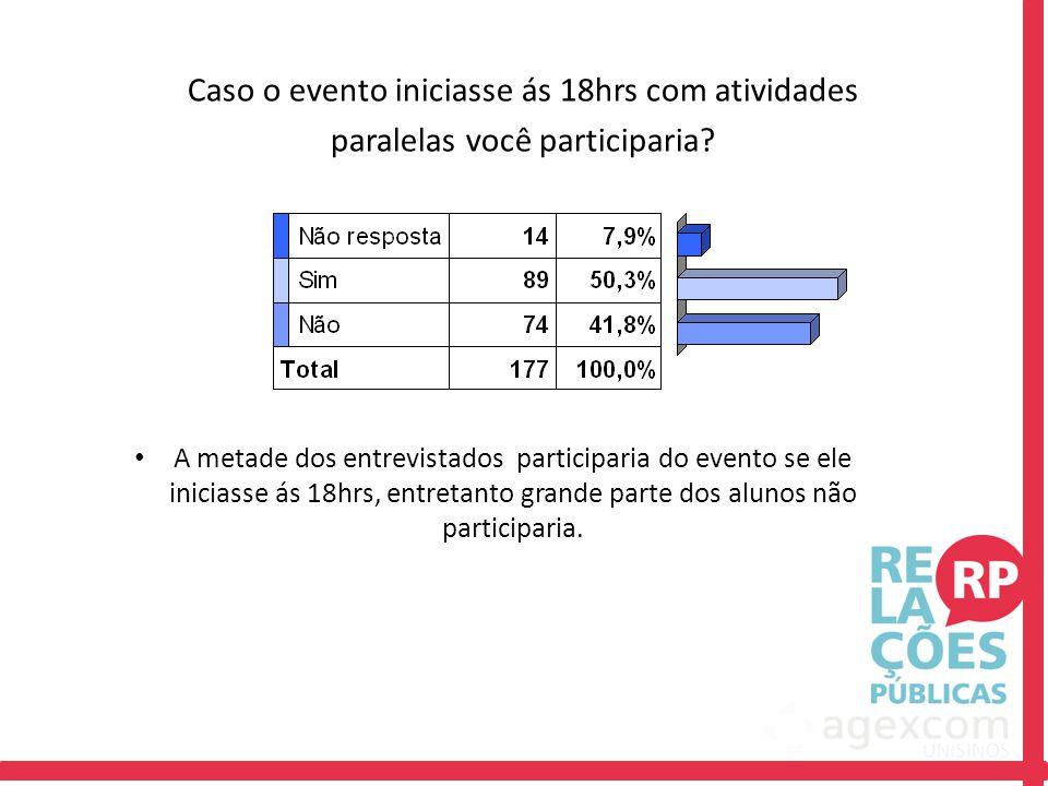 Caso o evento iniciasse ás 18hrs com atividades paralelas você participaria? A metade dos entrevistados participaria do evento se ele iniciasse ás 18h