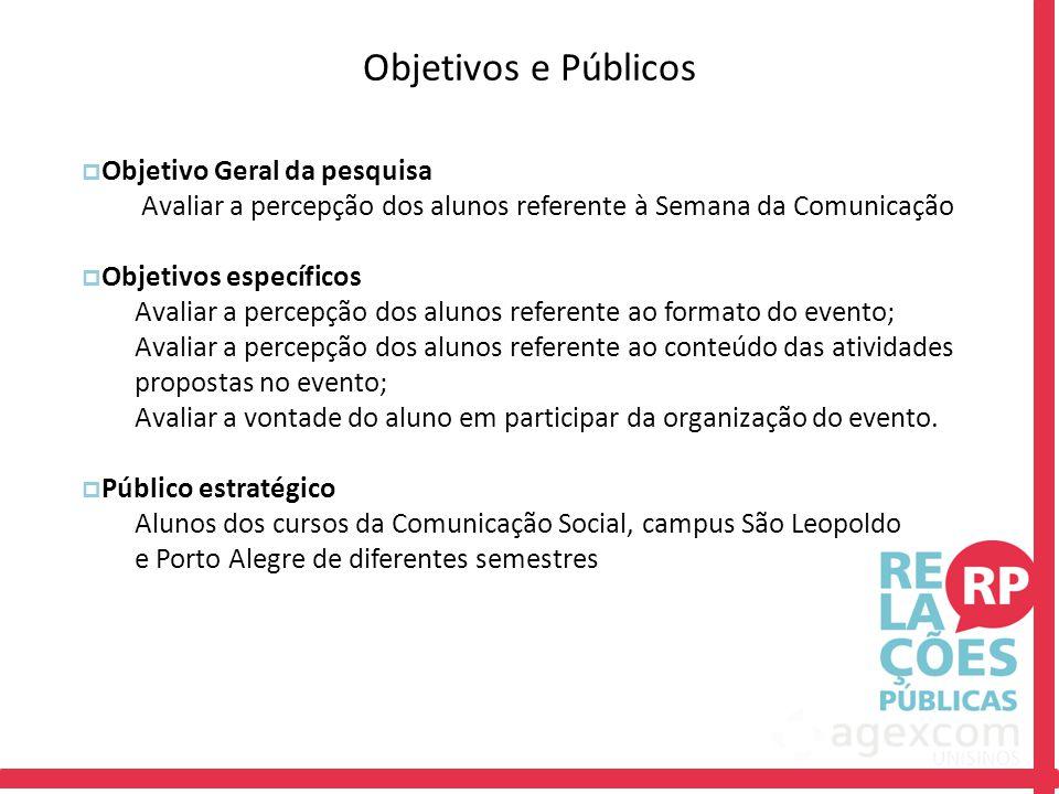 Objetivos e Públicos  Objetivo Geral da pesquisa Avaliar a percepção dos alunos referente à Semana da Comunicação  Objetivos específicos Avaliar a p