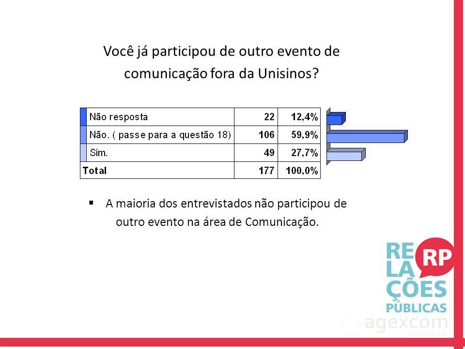 Você já participou de outro evento de comunicação fora da Unisinos?  A maioria dos entrevistados não participou de outro evento na área de Comunicaçã