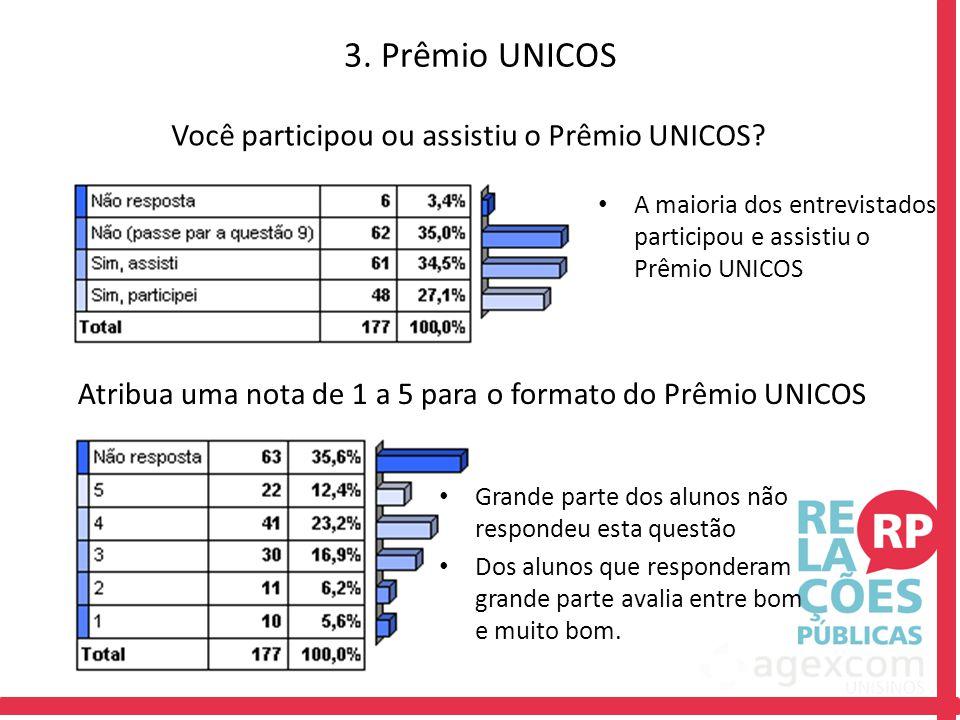 Atribua uma nota de 1 a 5 para o formato do Prêmio UNICOS Você participou ou assistiu o Prêmio UNICOS? A maioria dos entrevistados participou e assist