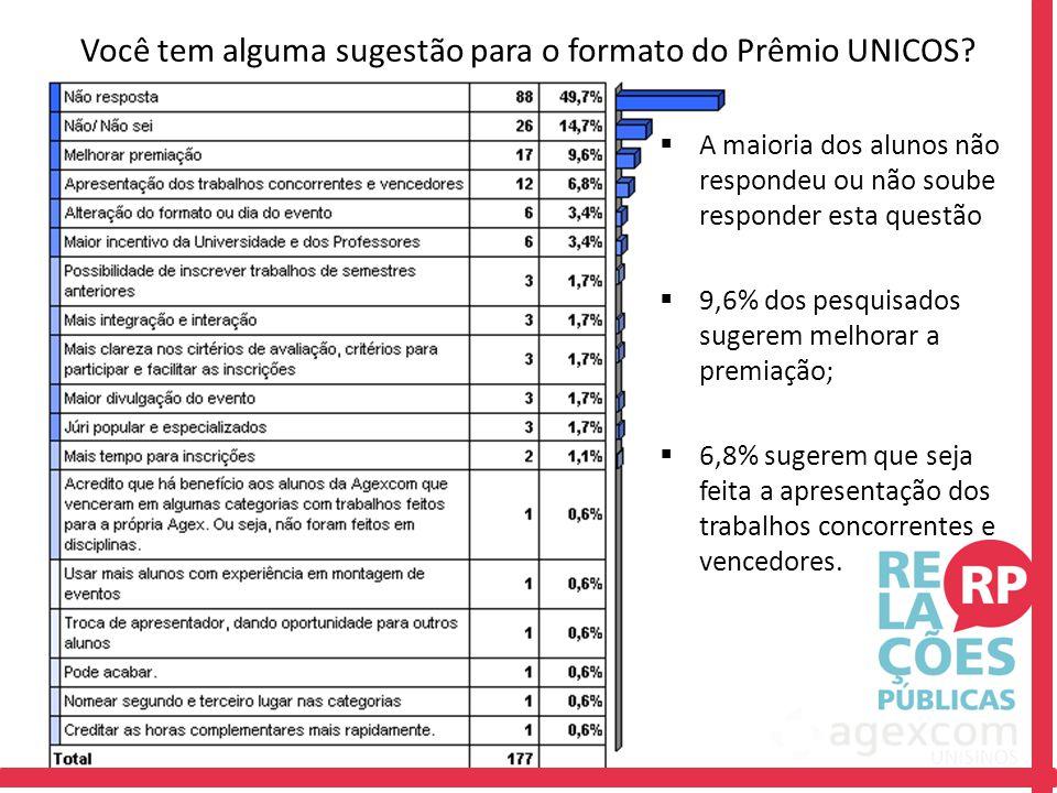  A maioria dos alunos não respondeu ou não soube responder esta questão  9,6% dos pesquisados sugerem melhorar a premiação;  6,8% sugerem que seja feita a apresentação dos trabalhos concorrentes e vencedores.