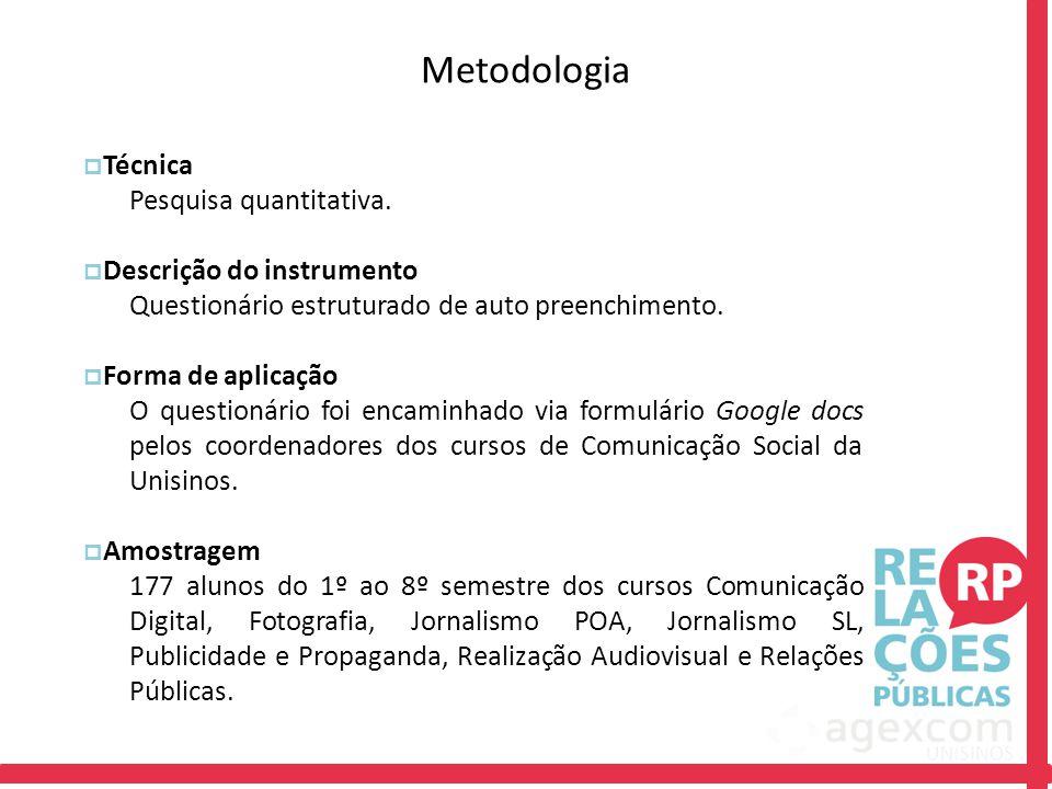 Metodologia  Técnica Pesquisa quantitativa.