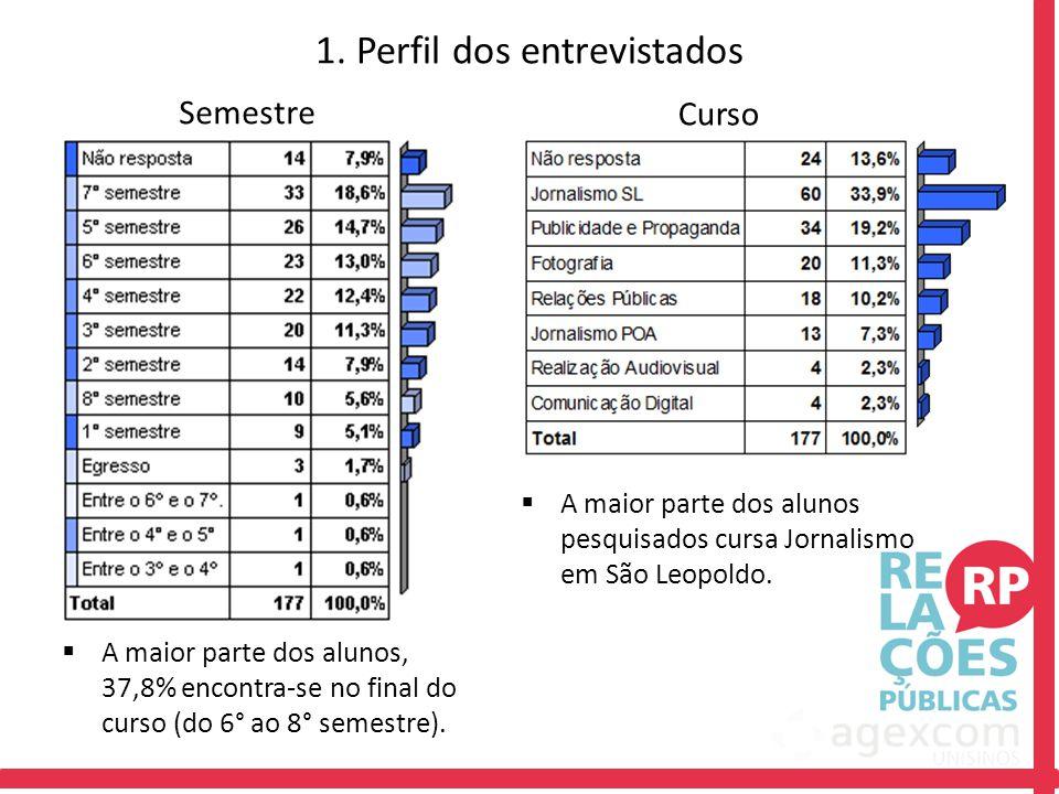 1. Perfil dos entrevistados Semestre Curso  A maior parte dos alunos, 37,8% encontra-se no final do curso (do 6° ao 8° semestre).  A maior parte dos