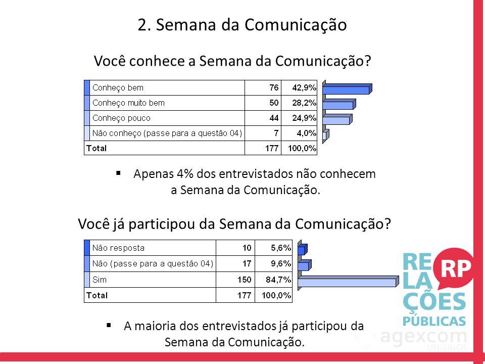 2. Semana da Comunicação Você já participou da Semana da Comunicação? Você conhece a Semana da Comunicação?  Apenas 4% dos entrevistados não conhecem