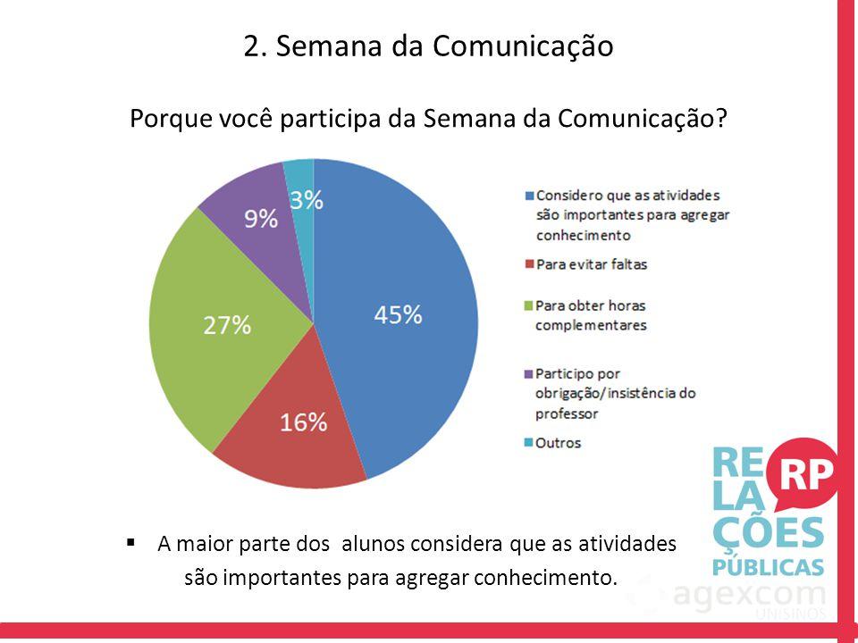 Porque você participa da Semana da Comunicação? 2. Semana da Comunicação  A maior parte dos alunos considera que as atividades são importantes para a