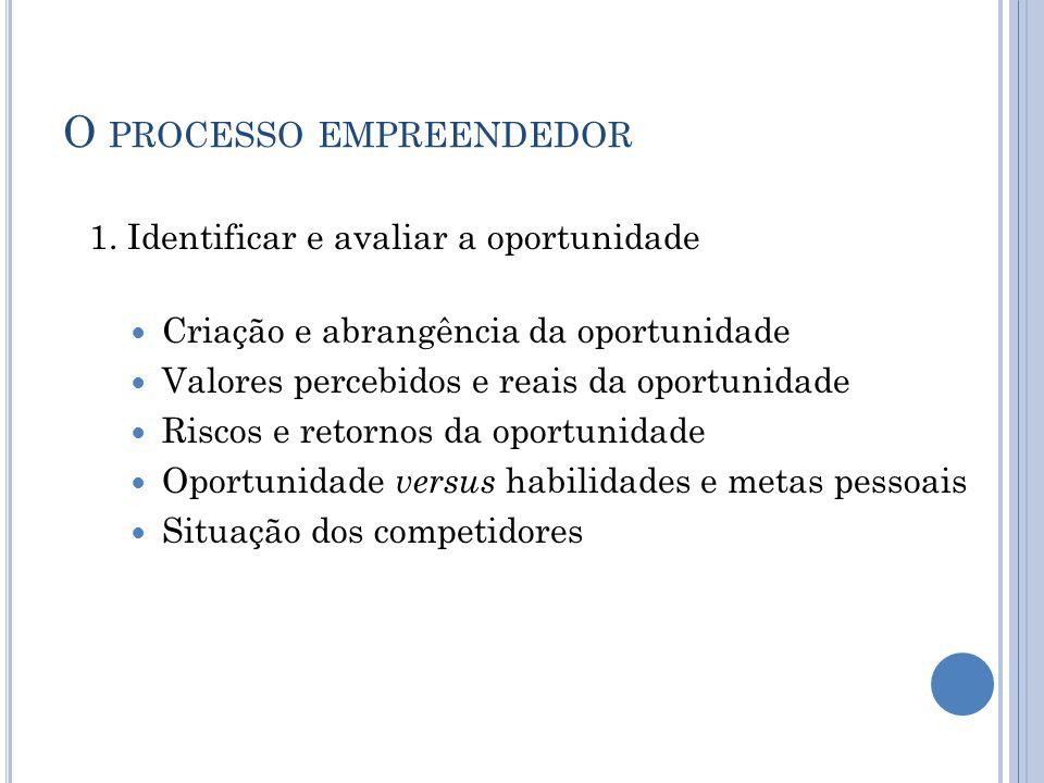O PROCESSO EMPREENDEDOR 1. Identificar e avaliar a oportunidade Criação e abrangência da oportunidade Valores percebidos e reais da oportunidade Risco