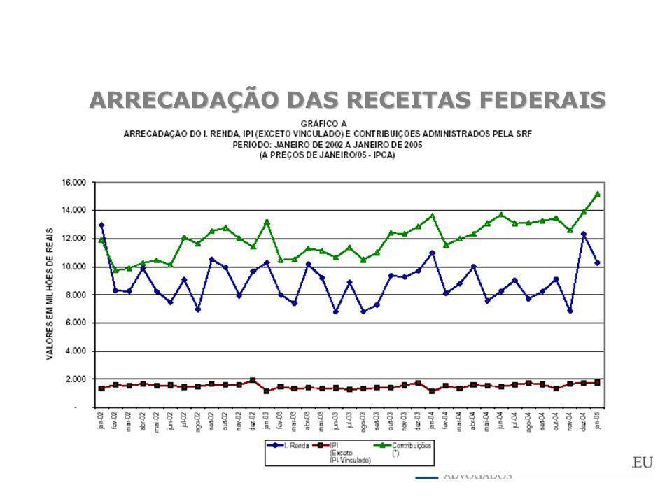 ARRECADAÇÃO DAS RECEITAS FEDERAIS