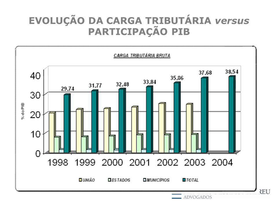 EVOLUÇÃO DA CARGA TRIBUTÁRIA versus PARTICIPAÇÃO PIB