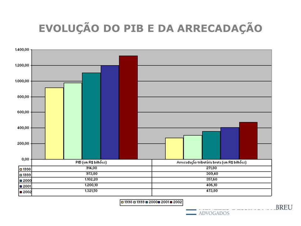 EVOLUÇÃO DO PIB E DA ARRECADAÇÃO