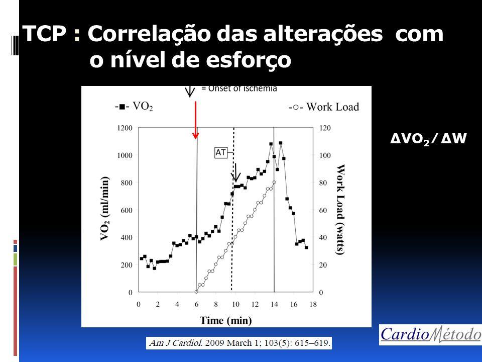 TCP : Correlação das alterações com o nível de esforço ∆VO 2 ∕ ∆W