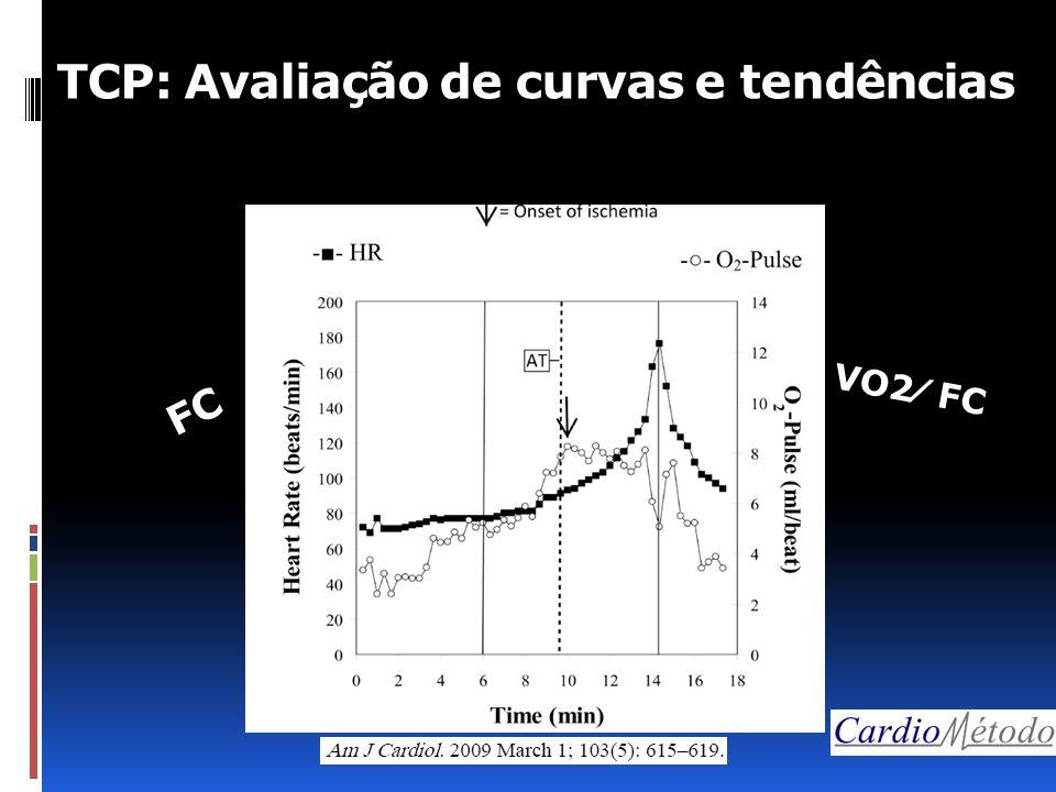 TCP: Avaliação de curvas e tendências VO2⁄ FC FC