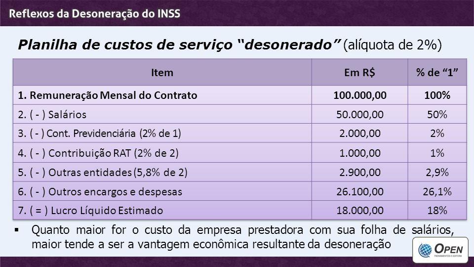 """Planilha de custos de serviço """"desonerado"""" (alíquota de 2%)  Quanto maior for o custo da empresa prestadora com sua folha de salários, maior tende a"""