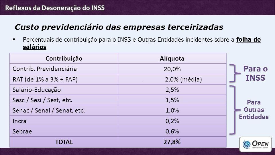 Custo previdenciário das empresas terceirizadas  Percentuais de contribuição para o INSS e Outras Entidades incidentes sobre a folha de salários Para