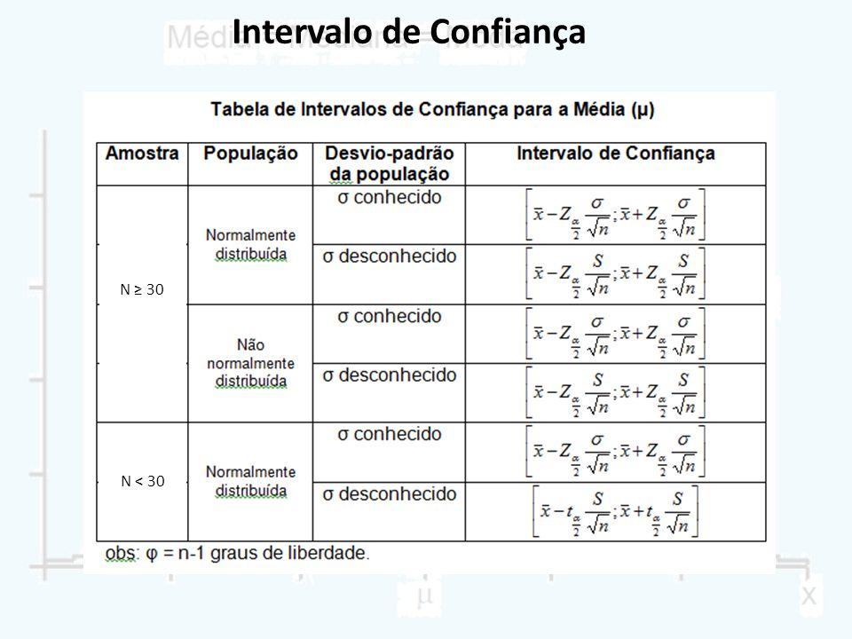 Intervalo de Confiança N ≥ 30 N < 30
