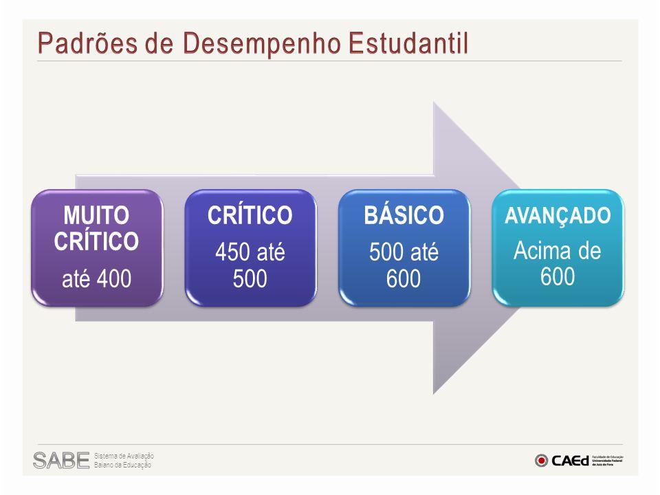 MUITO CRÍTICO até 400 CRÍTICO 450 até 500 BÁSICO 500 até 600 AVANÇADO Acima de 600 Sistema de Avaliação Baiano da Educação