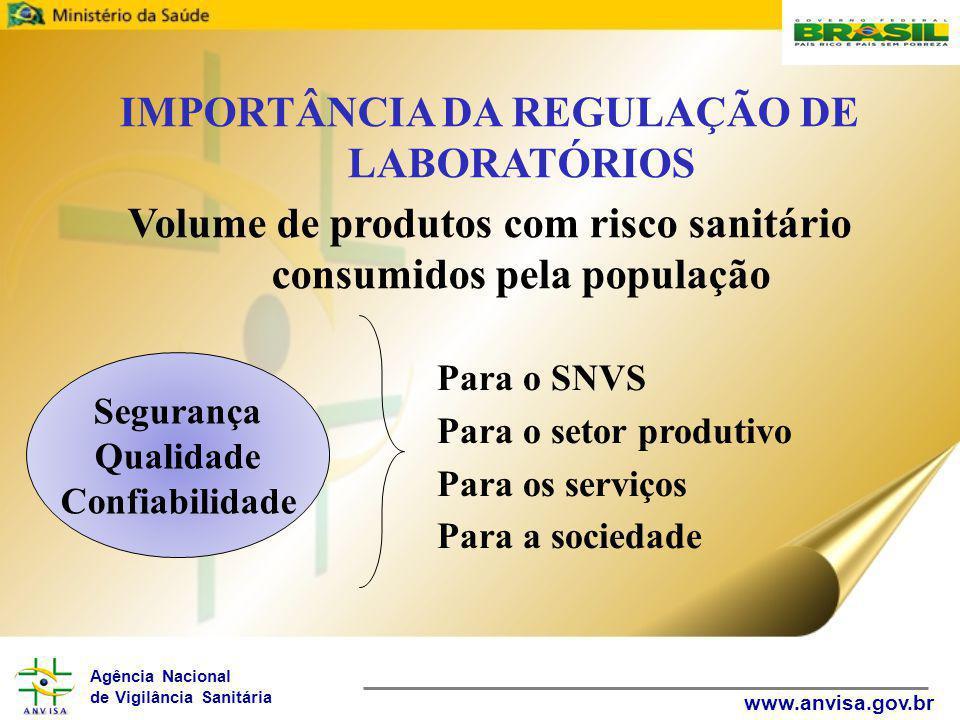 Agência Nacional de Vigilância Sanitária www.anvisa.gov.br IMPORTÂNCIA DA REGULAÇÃO DE LABORATÓRIOS Volume de produtos com risco sanitário consumidos