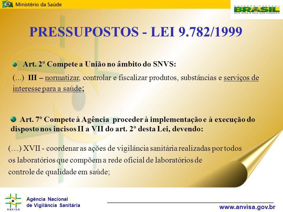 Agência Nacional de Vigilância Sanitária www.anvisa.gov.br PRESSUPOSTOS - LEI 9.782/1999 Art. 2º Compete a União no âmbito do SNVS: (...) III – normat
