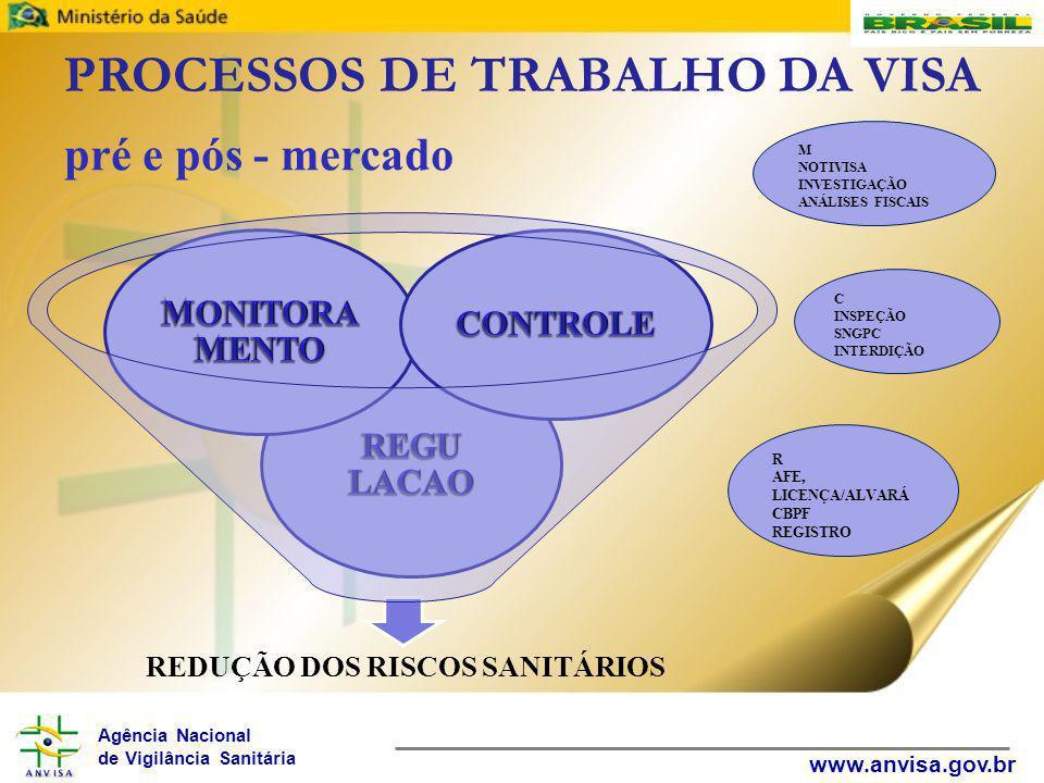 Agência Nacional de Vigilância Sanitária www.anvisa.gov.br PROCESSOS DE TRABALHO DA VISA pré e pós - mercado REDUÇÃO DOS RISCOS SANITÁRIOS M NOTIVISA