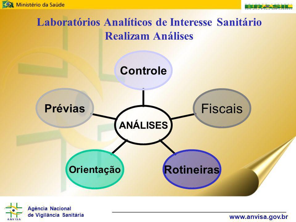 Agência Nacional de Vigilância Sanitária www.anvisa.gov.br Laboratórios Analíticos de Interesse Sanitário Realizam Análises ANÁLISESControleFiscaisRotineirasOrientaçãoPrévias