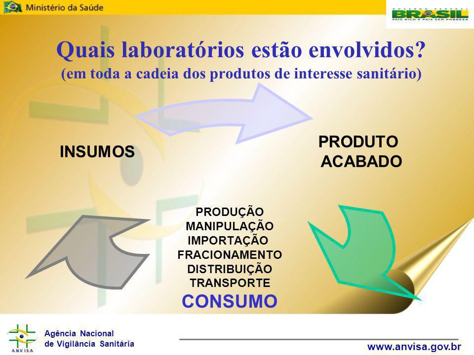 Agência Nacional de Vigilância Sanitária www.anvisa.gov.br Quais laboratórios estão envolvidos? (em toda a cadeia dos produtos de interesse sanitário)