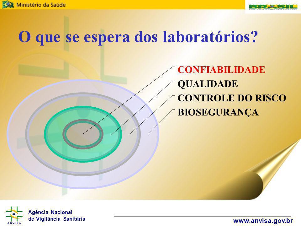 Agência Nacional de Vigilância Sanitária www.anvisa.gov.br O que se espera dos laboratórios? CONFIABILIDADE QUALIDADE CONTROLE DO RISCO BIOSEGURANÇA
