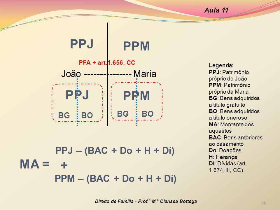 PPJ João --------------- Maria Aula 11 Direito de Família - Prof.ª M.ª Clarissa Bottega 14 PFA + art.1.656, CC PPM PPJ BG BO MA = PPJ – (BAC + Do + H