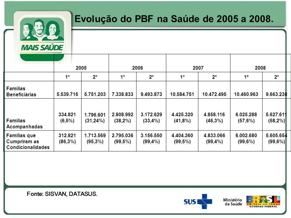 Evolução do PBF na Saúde de 2005 a 2008. 2005200620072008 1º2º1º2º1º2º1ª2º Famílias Beneficiárias5.539.7165.751.2037.338.8339.493.87310.584.75110.472.