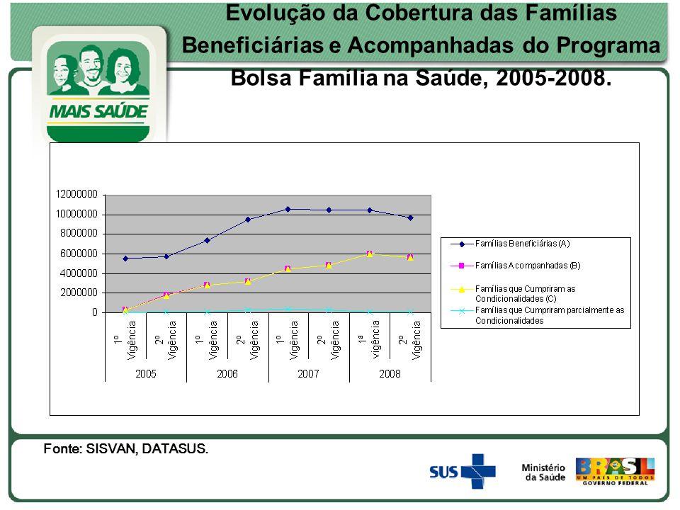 Evolução da Cobertura das Famílias Beneficiárias e Acompanhadas do Programa Bolsa Família na Saúde, 2005-2008. Fonte: SISVAN, DATASUS.
