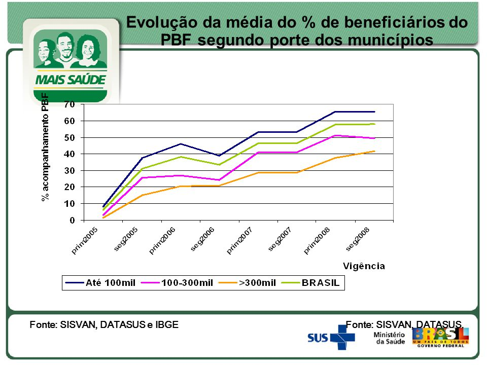 Evolução da média do % de beneficiários do PBF segundo porte dos municípios Fonte: SISVAN, DATASUS.Fonte: SISVAN, DATASUS e IBGE