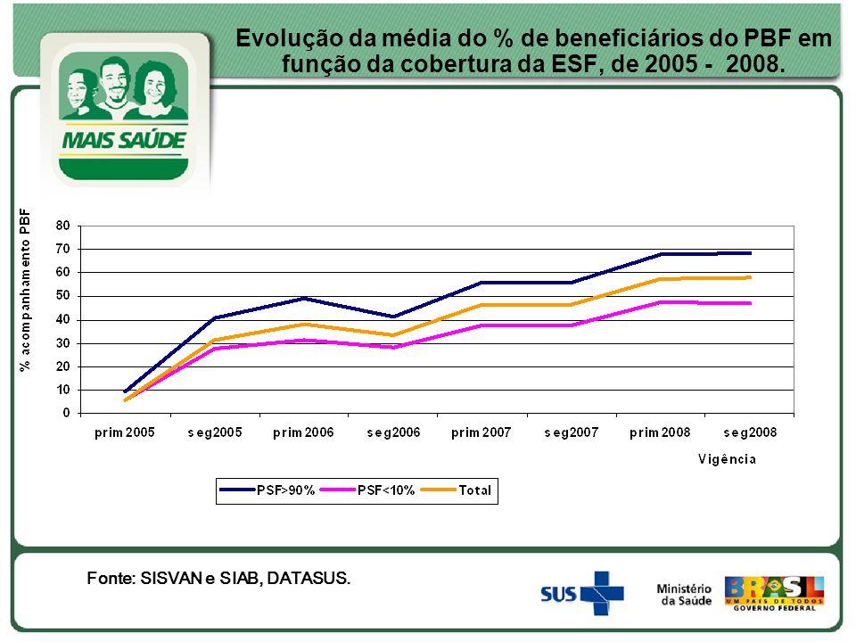 Evolução da média do % de beneficiários do PBF em função da cobertura da ESF, de 2005 - 2008. Fonte: SISVAN e SIAB, DATASUS.