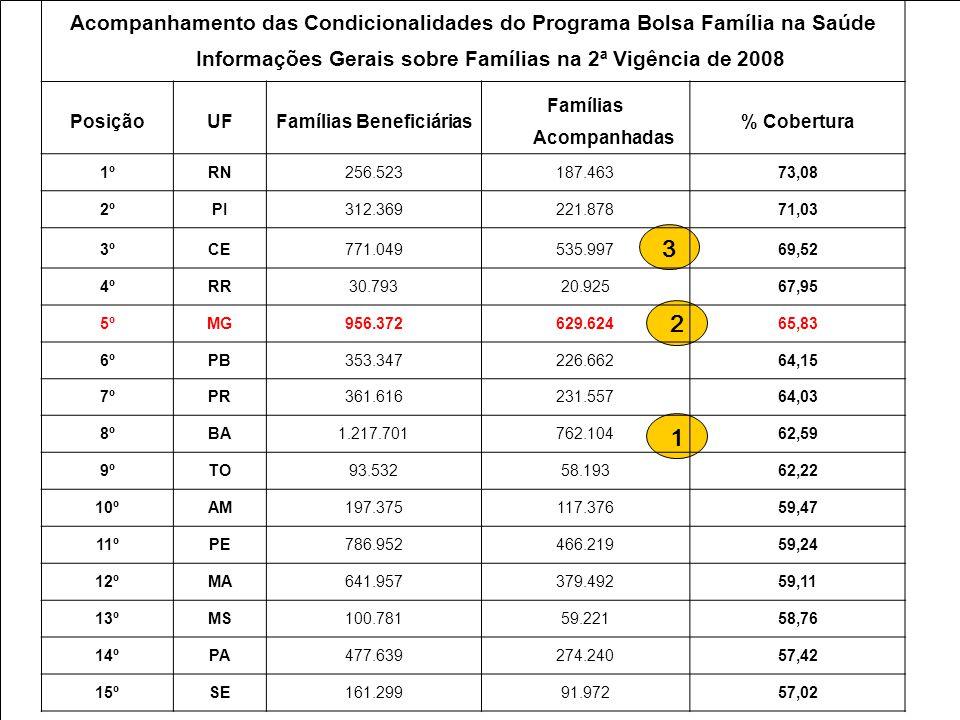 3 1 2 Acompanhamento das Condicionalidades do Programa Bolsa Família na Saúde Informações Gerais sobre Famílias na 2ª Vigência de 2008 PosiçãoUFFamíli
