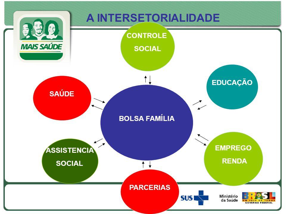 BOLSA FAMÍLIA A INTERSETORIALIDADE EDUCAÇÃO PARCERIAS ASSISTENCIA SOCIAL CONTROLE SOCIAL EMPREGO RENDA SAÚDE