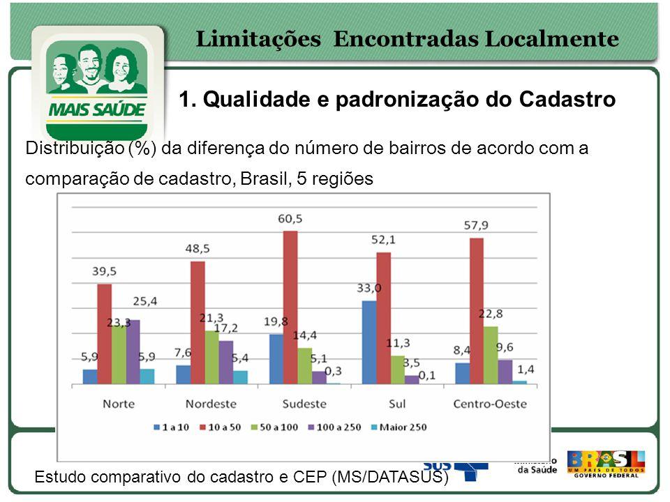 1. Qualidade e padronização do Cadastro Limitações Encontradas Localmente Distribuição (%) da diferença do número de bairros de acordo com a comparaçã
