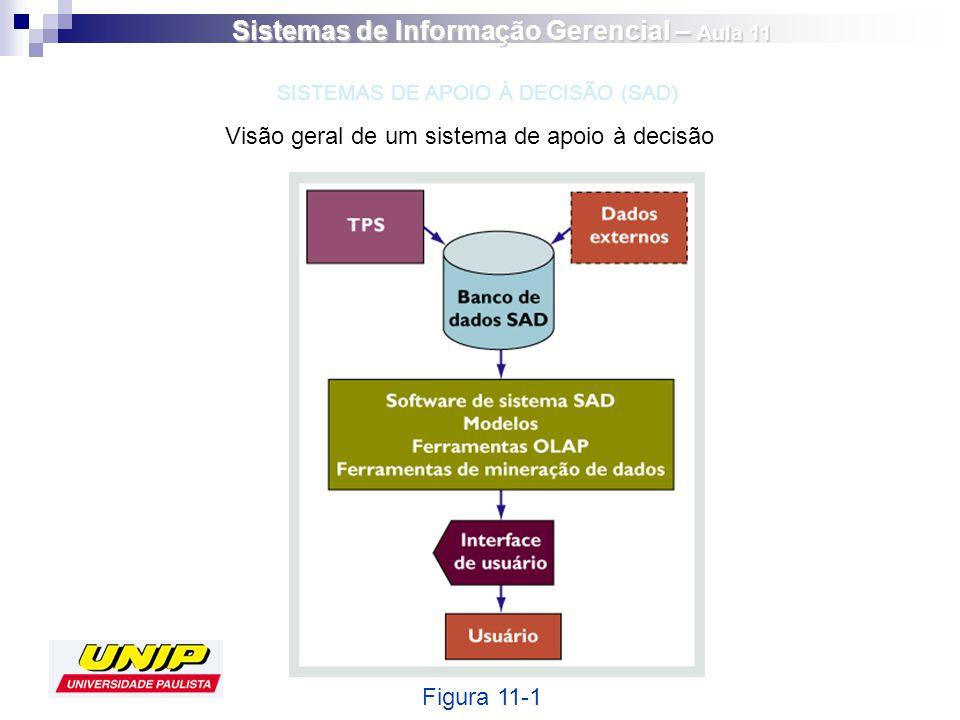 Visão geral de um sistema de apoio à decisão Figura 11-1 SISTEMAS DE APOIO À DECISÃO (SAD) Sistemas de Informação Gerencial – Aula 11