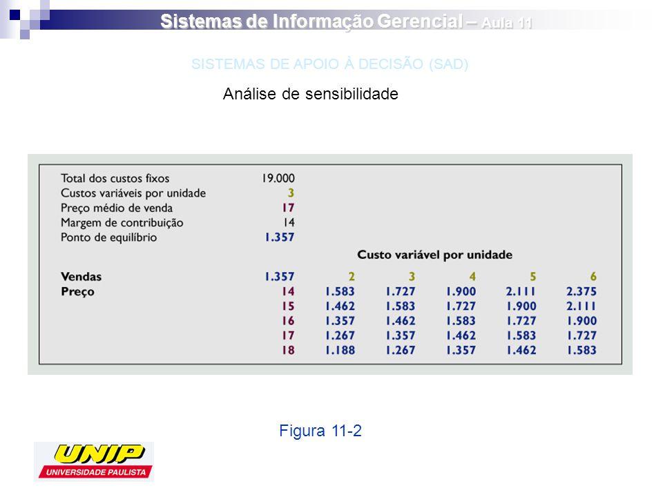 Análise de sensibilidade Figura 11-2 SISTEMAS DE APOIO À DECISÃO (SAD) Sistemas de Informação Gerencial – Aula 11