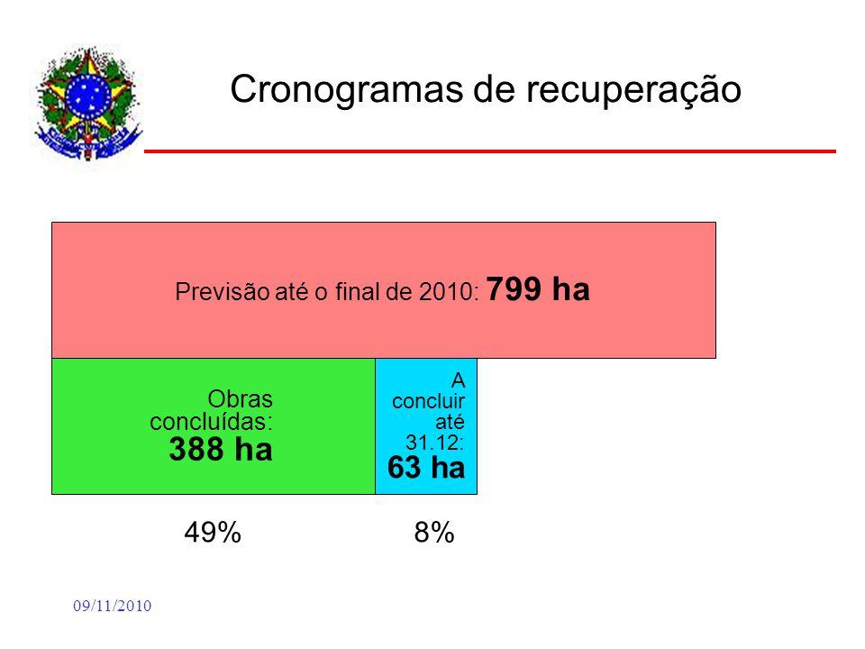 09/11/2010 Cronogramas de recuperação Previsão até o final de 2010: 799 ha Obras concluídas: 388 ha 49% A concluir até 31.12: 63 ha 8%