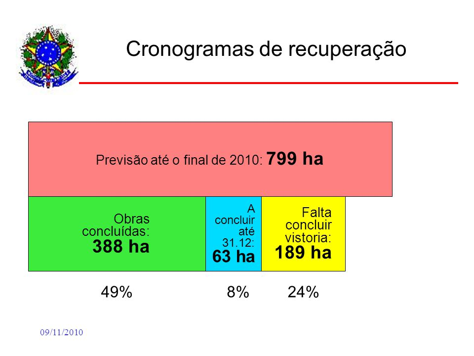 09/11/2010 Cronogramas de recuperação Previsão até o final de 2010: 799 ha Obras concluídas: 388 ha 49% A concluir até 31.12: 63 ha 8% Falta concluir vistoria: 189 ha 24%