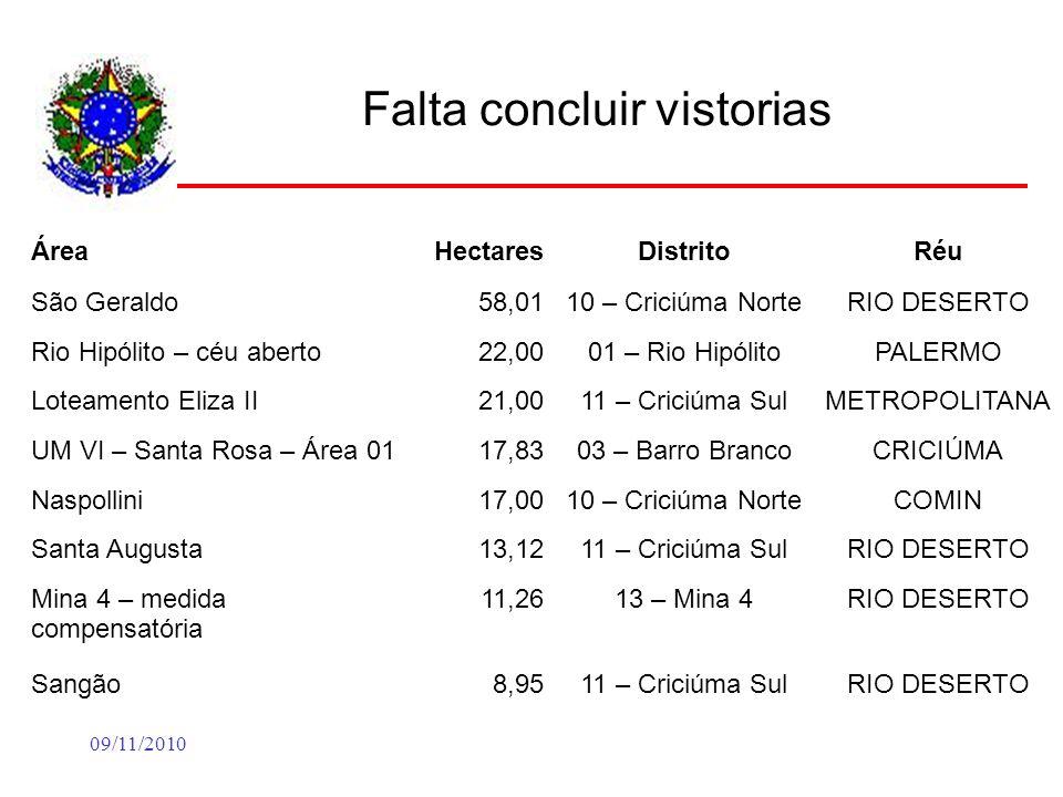 09/11/2010 Falta concluir vistorias ÁreaHectaresDistritoRéu São Geraldo58,0110 – Criciúma NorteRIO DESERTO Rio Hipólito – céu aberto22,0001 – Rio Hipó