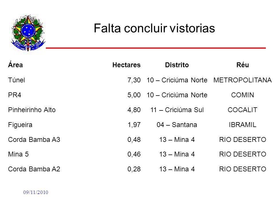 09/11/2010 Falta concluir vistorias ÁreaHectaresDistritoRéu Túnel7,3010 – Criciúma NorteMETROPOLITANA PR45,0010 – Criciúma NorteCOMIN Pinheirinho Alto4,8011 – Criciúma SulCOCALIT Figueira1,9704 – SantanaIBRAMIL Corda Bamba A30,4813 – Mina 4RIO DESERTO Mina 50,4613 – Mina 4RIO DESERTO Corda Bamba A20,2813 – Mina 4RIO DESERTO
