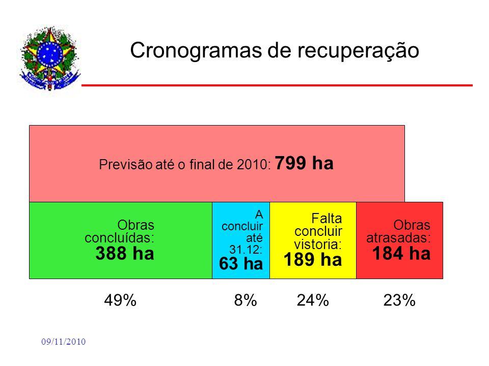 09/11/2010 Cronogramas de recuperação Previsão até o final de 2010: 799 ha Obras concluídas: 388 ha 49% A concluir até 31.12: 63 ha 8% Falta concluir vistoria: 189 ha 24% Obras atrasadas: 184 ha 23%