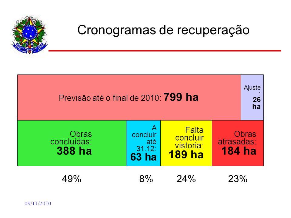 09/11/2010 Cronogramas de recuperação Previsão até o final de 2010: 799 ha Obras concluídas: 388 ha 49% A concluir até 31.12: 63 ha 8% Falta concluir