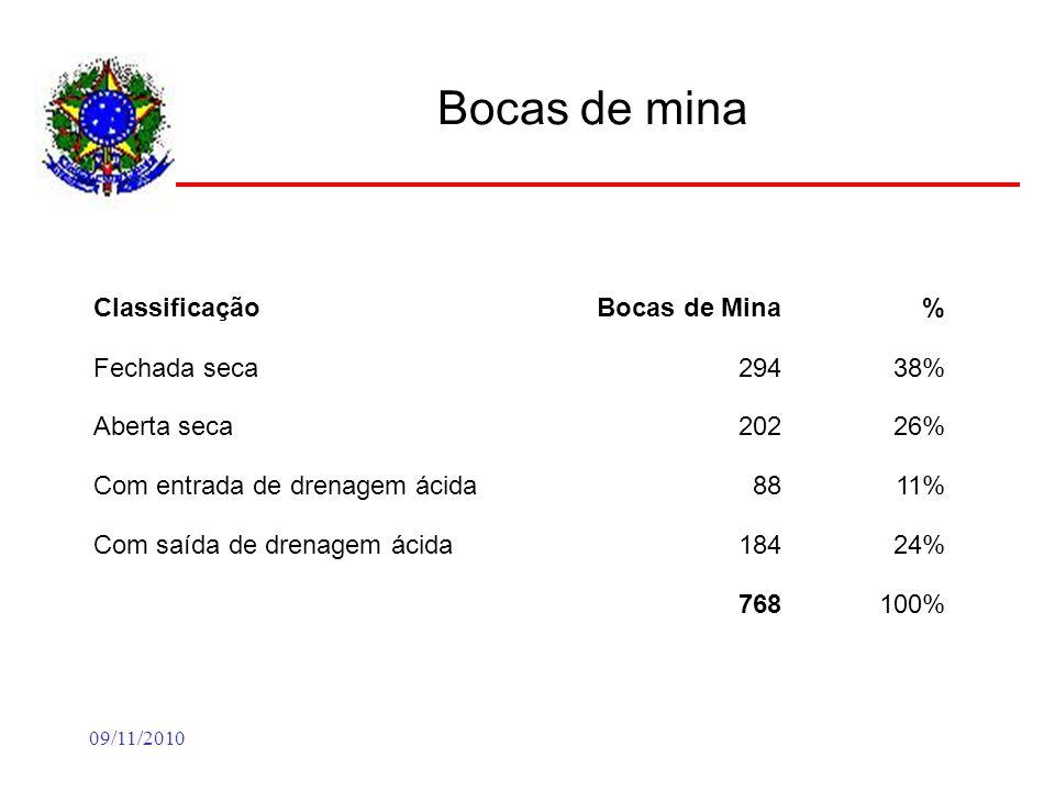 09/11/2010 Bocas de mina ClassificaçãoBocas de Mina% Fechada seca29438% Aberta seca20226% Com entrada de drenagem ácida8811% Com saída de drenagem ácida18424% 768100%