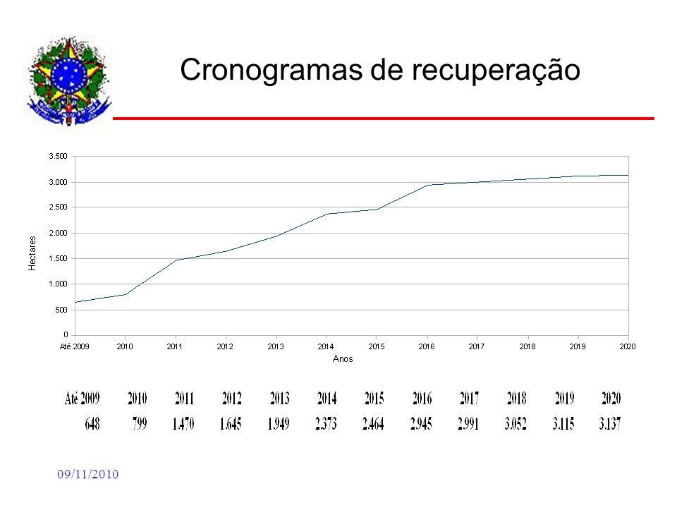 09/11/2010 Cronogramas de recuperação