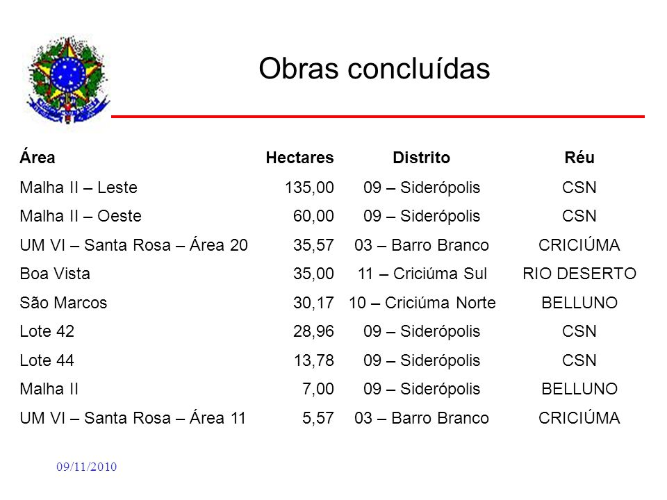 09/11/2010 Obras concluídas ÁreaHectaresDistritoRéu Malha II – Leste135,0009 – SiderópolisCSN Malha II – Oeste60,0009 – SiderópolisCSN UM VI – Santa Rosa – Área 2035,5703 – Barro BrancoCRICIÚMA Boa Vista35,0011 – Criciúma SulRIO DESERTO São Marcos30,1710 – Criciúma NorteBELLUNO Lote 4228,9609 – SiderópolisCSN Lote 4413,7809 – SiderópolisCSN Malha II7,0009 – SiderópolisBELLUNO UM VI – Santa Rosa – Área 115,5703 – Barro BrancoCRICIÚMA