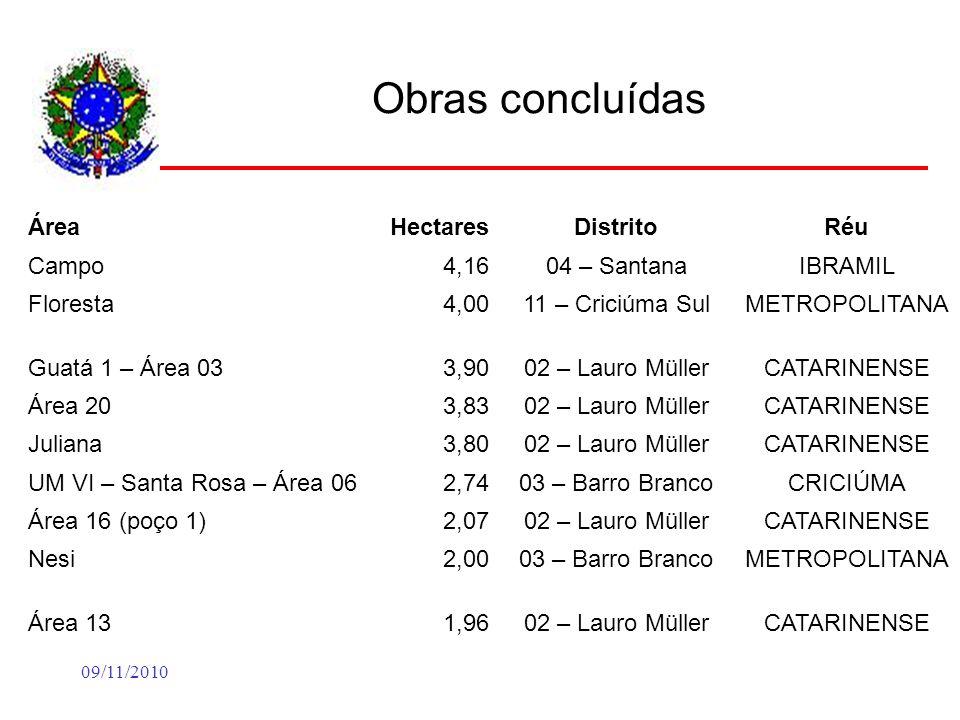 09/11/2010 Obras concluídas ÁreaHectaresDistritoRéu Campo4,1604 – SantanaIBRAMIL Floresta4,0011 – Criciúma SulMETROPOLITANA Guatá 1 – Área 033,9002 –