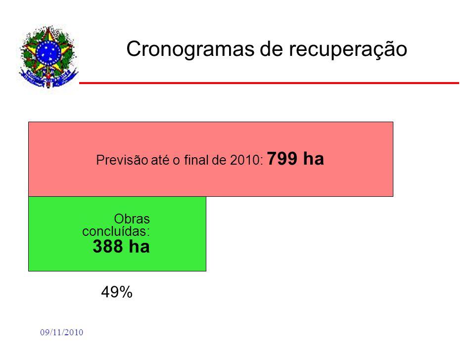 09/11/2010 Cronogramas de recuperação Previsão até o final de 2010: 799 ha Obras concluídas: 388 ha 49% A concluir até 31.12: 63 ha 8% Falta concluir vistoria: 189 ha 24% Obras atrasadas: 184 ha 23% Ajuste : 26 ha