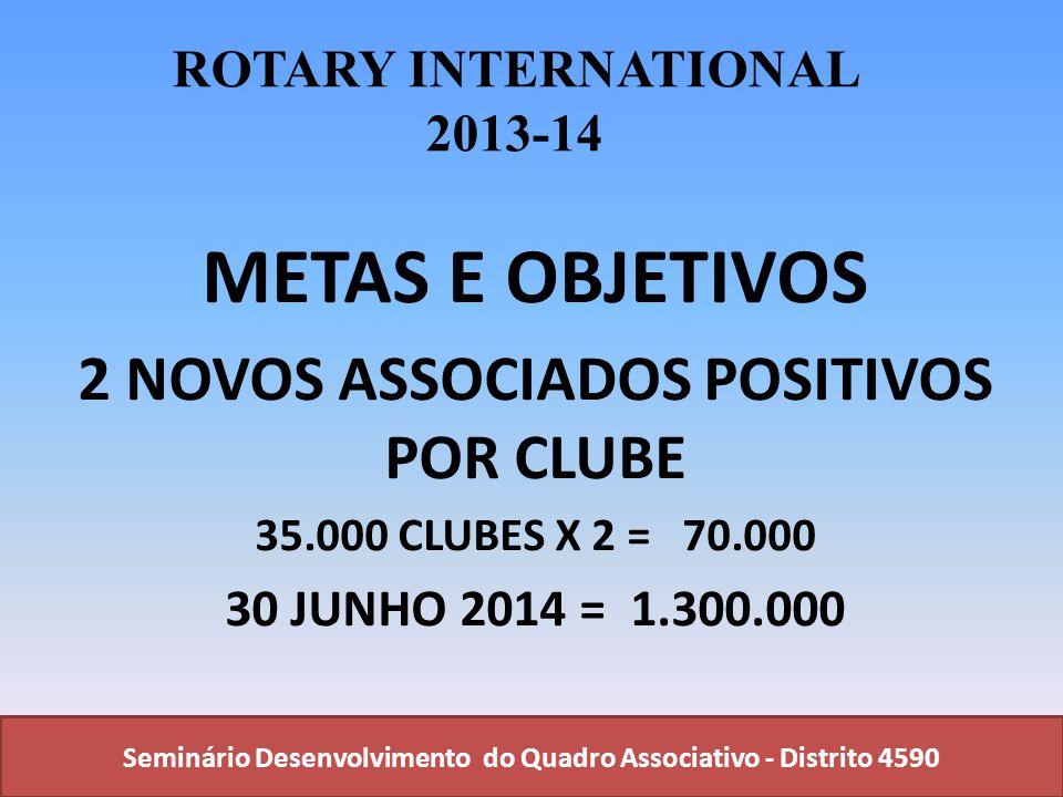 Seminário Desenvolvimento do Quadro Associativo - Distrito 4590 ROTARY INTERNATIONAL 2013-14 METAS E OBJETIVOS 2 NOVOS ASSOCIADOS POSITIVOS POR CLUBE