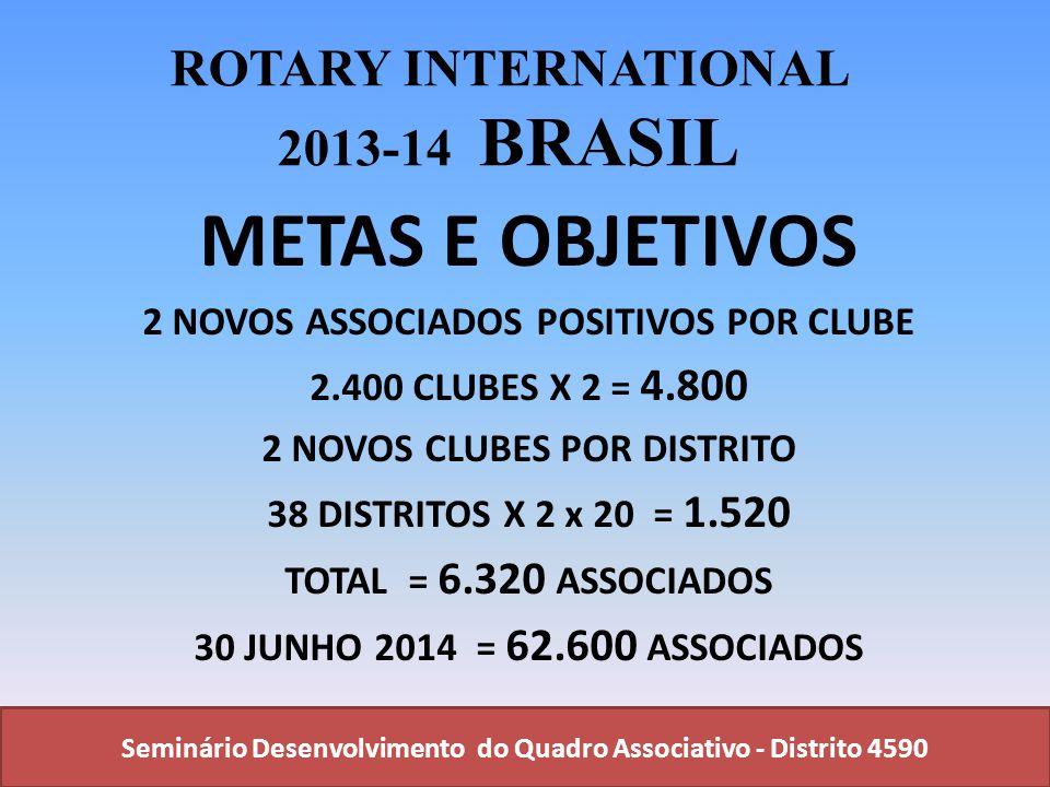 Seminário Desenvolvimento do Quadro Associativo - Distrito 4590 ROTARY INTERNATIONAL 2013-14 BRASIL METAS E OBJETIVOS 2 NOVOS ASSOCIADOS POSITIVOS POR